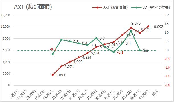 AxT(腹部面積)の推移グラフ