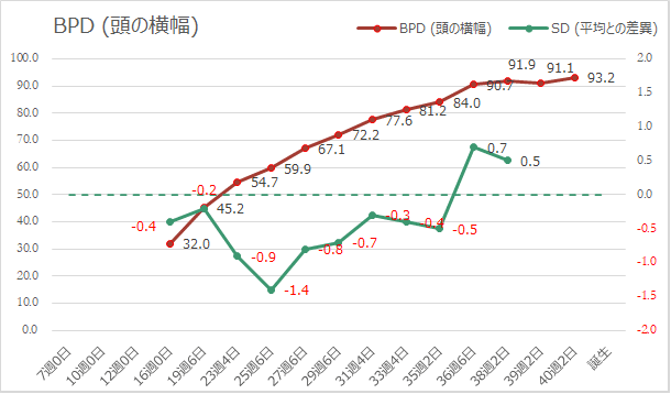 BPD(頭の横幅)の推移グラフ