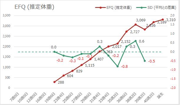 EFQ(推定体重)の推移グラフ