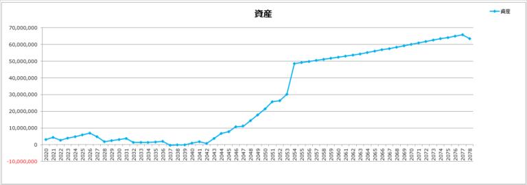 ライフプランアウトプットグラフ②