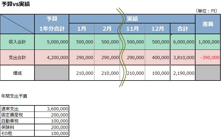 1年間の予算